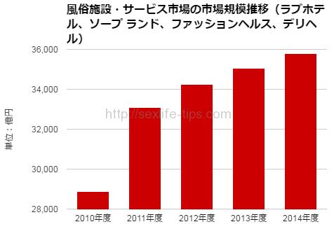 アダルト向け市場に関する調査結果 2016